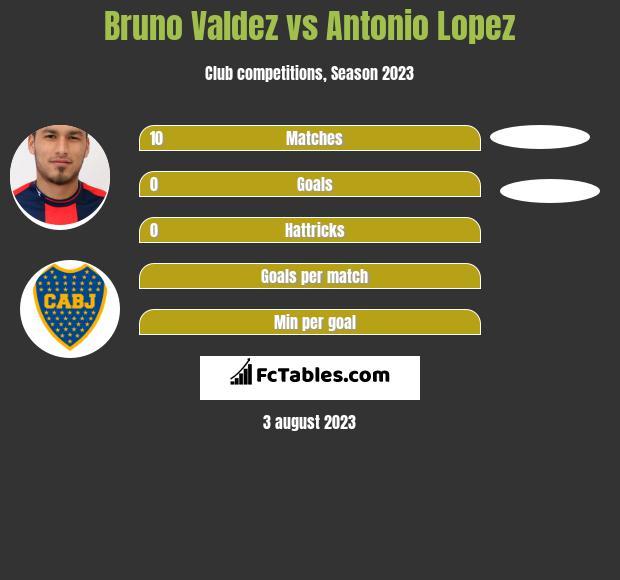Bruno Valdez vs Antonio Lopez infographic