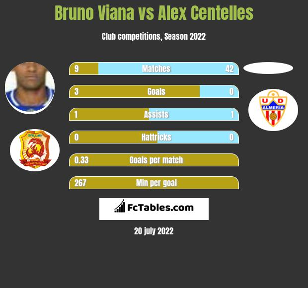Bruno Viana vs Alex Centelles infographic