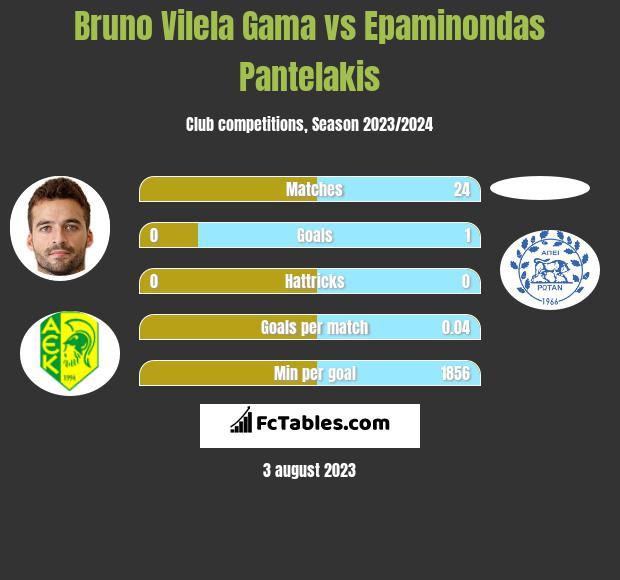 Bruno Vilela Gama vs Epaminondas Pantelakis h2h player stats