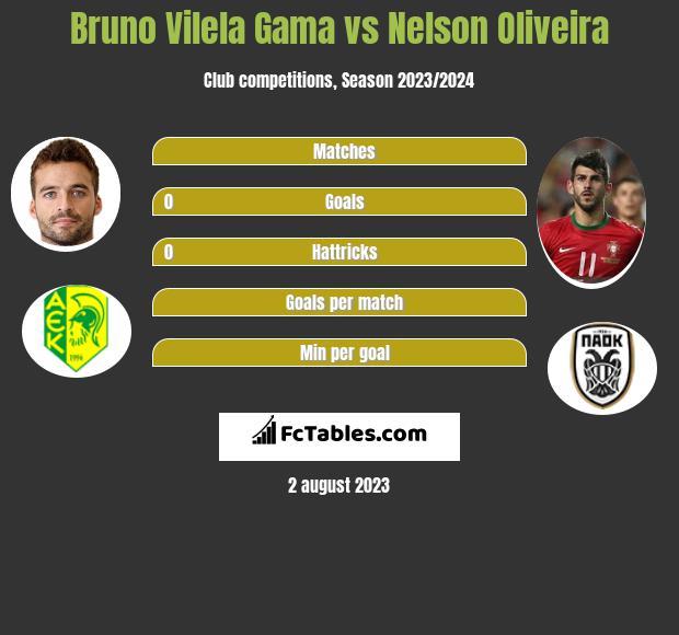 Bruno Vilela Gama vs Nelson Oliveira h2h player stats