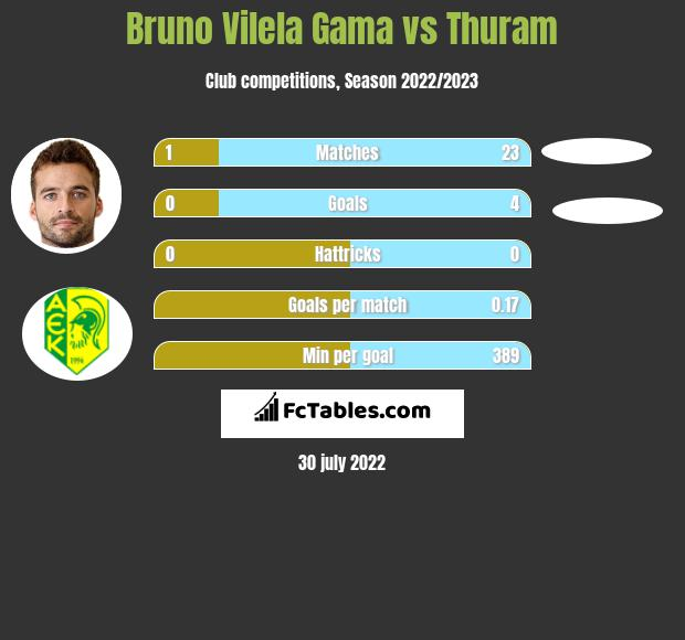 Bruno Vilela Gama vs Thuram h2h player stats