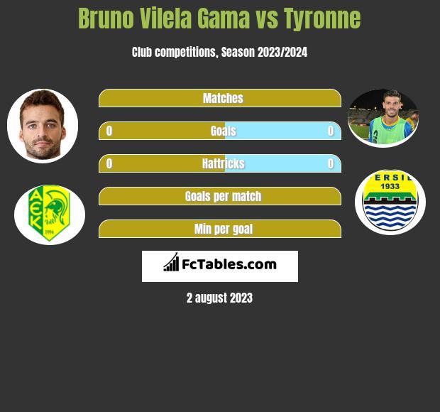 Bruno Vilela Gama vs Tyronne h2h player stats