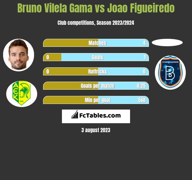 Bruno Vilela Gama vs Joao Figueiredo h2h player stats