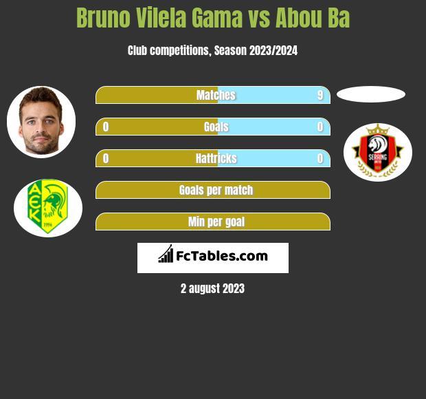 Bruno Vilela Gama vs Abou Ba infographic