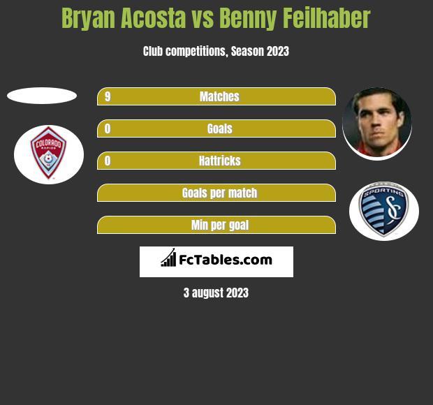 Bryan Acosta vs Benny Feilhaber h2h player stats