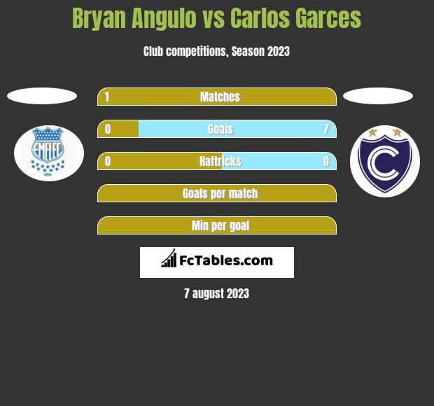 Bryan Angulo vs Carlos Garces h2h player stats
