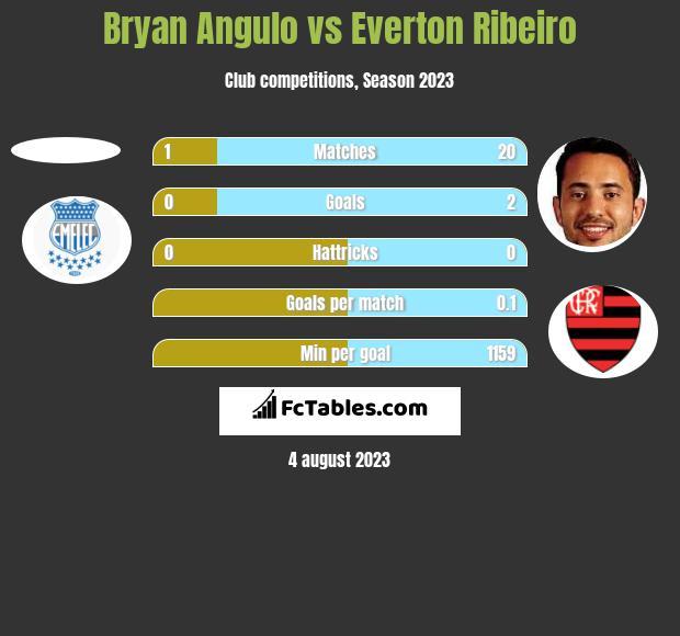 Bryan Angulo vs Everton Ribeiro h2h player stats