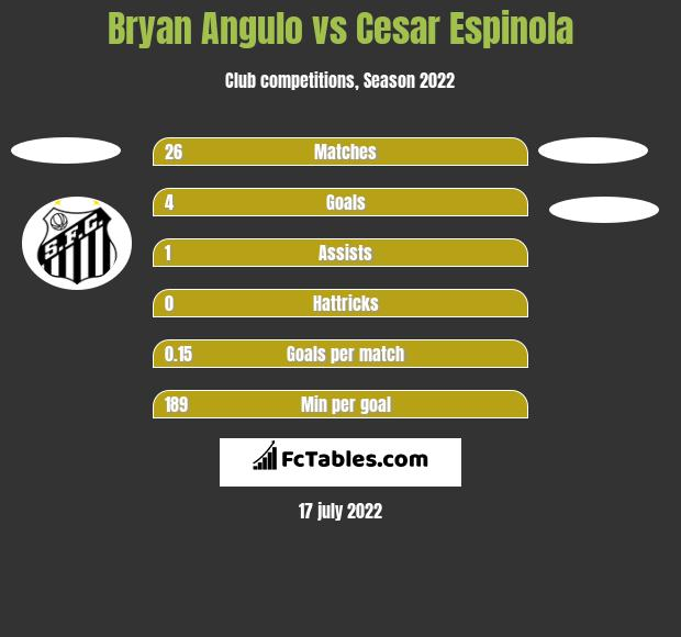 Bryan Angulo vs Cesar Espinola h2h player stats