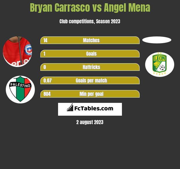 Bryan Carrasco vs Angel Mena h2h player stats