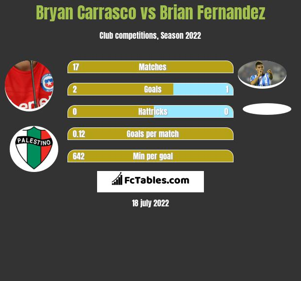 Bryan Carrasco infographic statistics for Veracruz