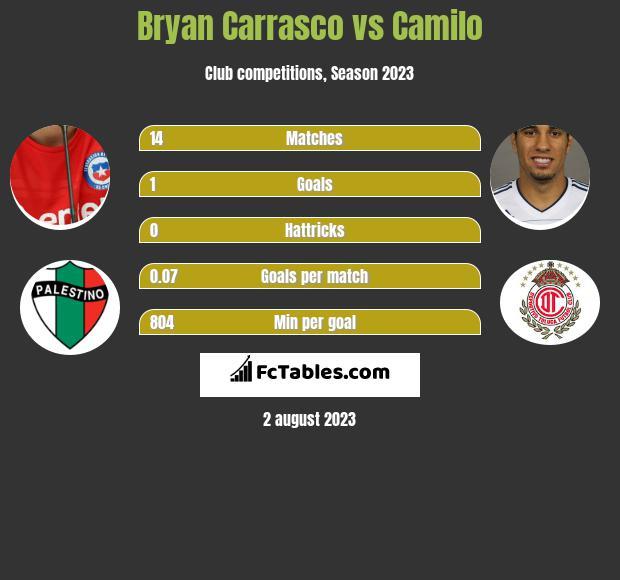 Bryan Carrasco vs Camilo h2h player stats
