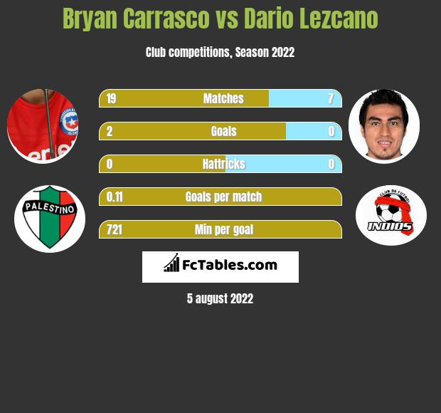 Bryan Carrasco vs Dario Lezcano h2h player stats