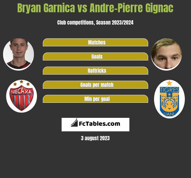 Bryan Garnica vs Andre-Pierre Gignac infographic