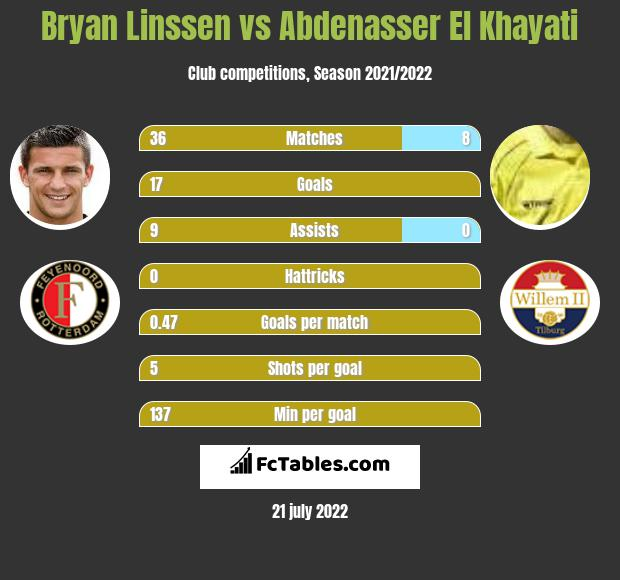 Bryan Linssen vs Abdenasser El Khayati h2h player stats