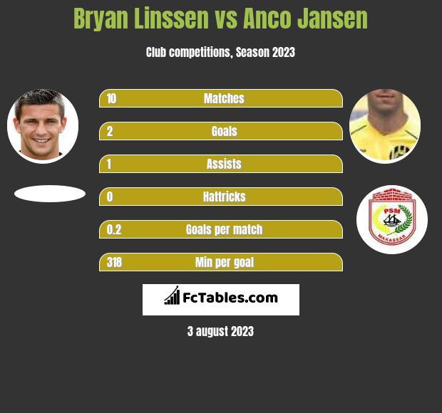 Bryan Linssen vs Anco Jansen infographic