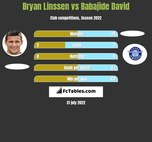 Bryan Linssen vs Babajide David h2h player stats