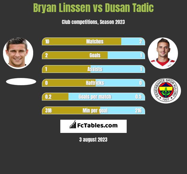 Bryan Linssen vs Dusan Tadic h2h player stats