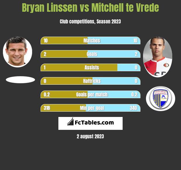 Bryan Linssen vs Mitchell te Vrede h2h player stats