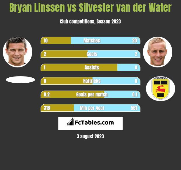 Bryan Linssen vs Silvester van der Water infographic