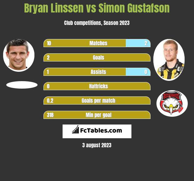 Bryan Linssen vs Simon Gustafson infographic
