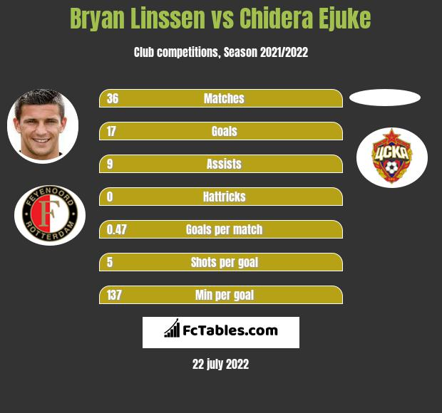 Bryan Linssen vs Chidera Ejuke infographic