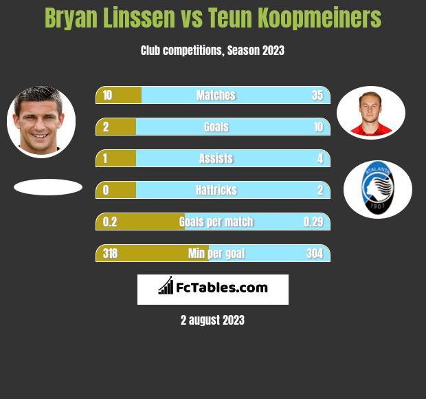 Bryan Linssen vs Teun Koopmeiners infographic