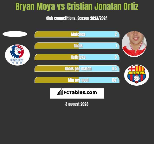 Bryan Moya vs Cristian Jonatan Ortiz h2h player stats