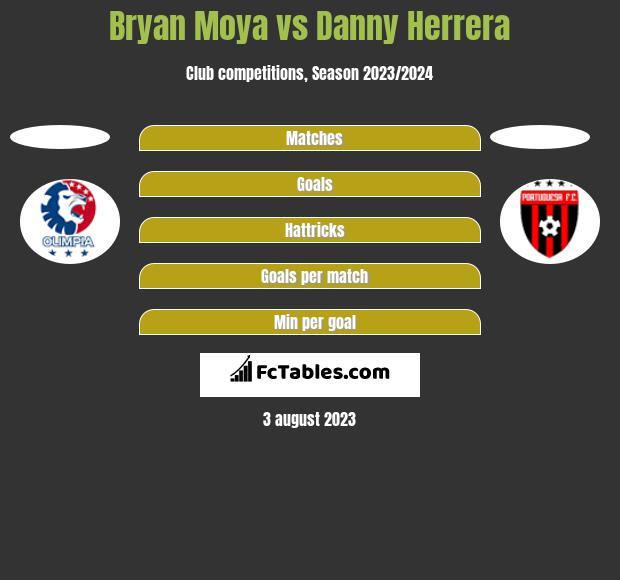 Bryan Moya vs Danny Herrera h2h player stats