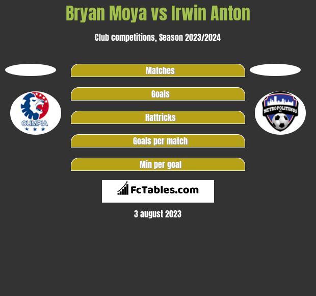 Bryan Moya vs Irwin Anton h2h player stats