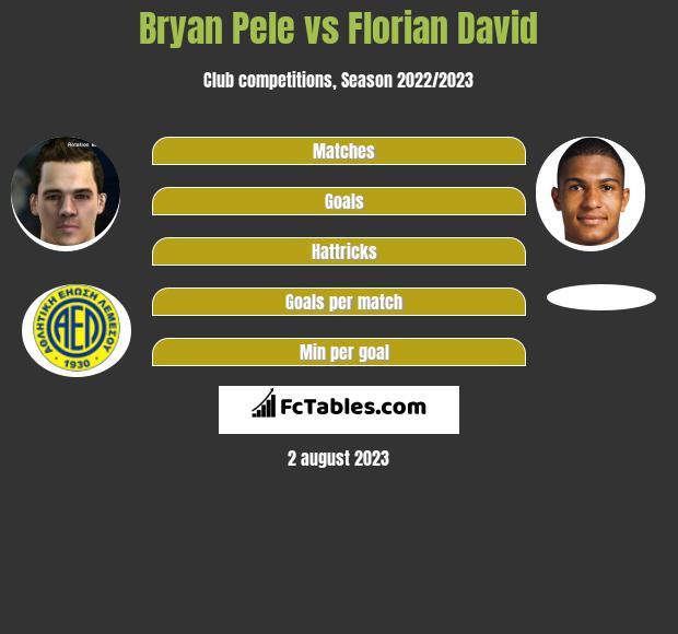Bryan Pele vs Florian David h2h player stats