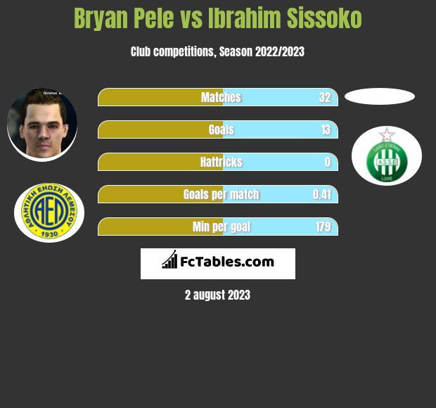 Bryan Pele vs Ibrahim Sissoko h2h player stats