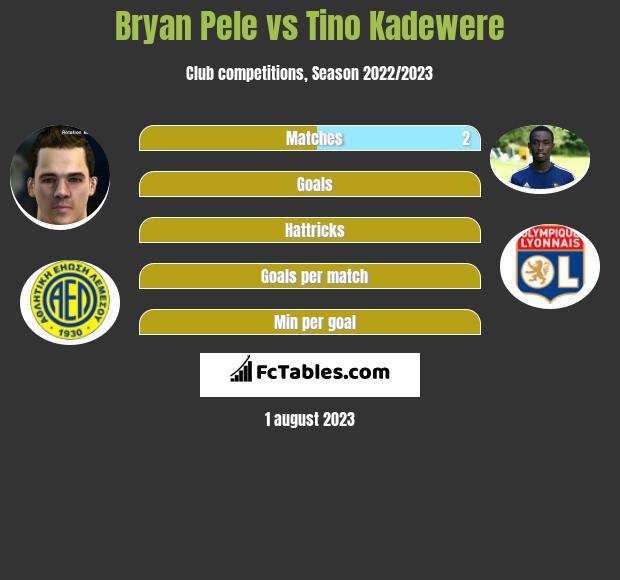 Bryan Pele vs Tino Kadewere h2h player stats