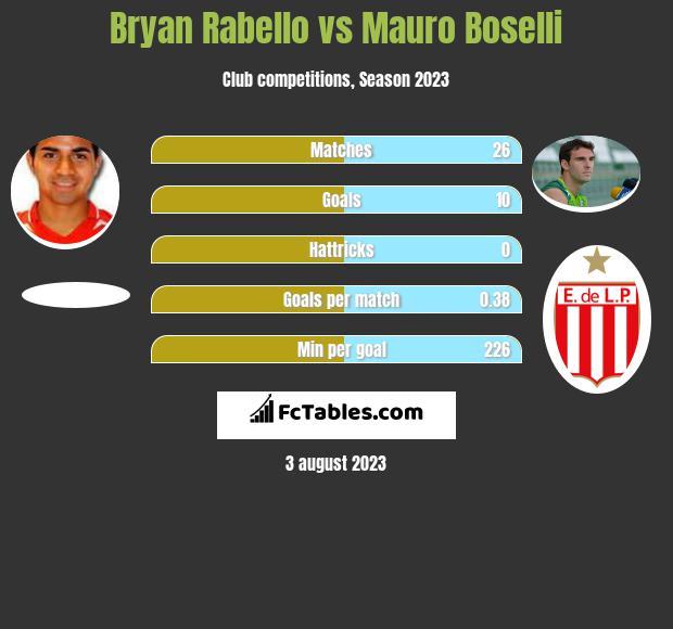 Bryan Rabello vs Mauro Boselli h2h player stats