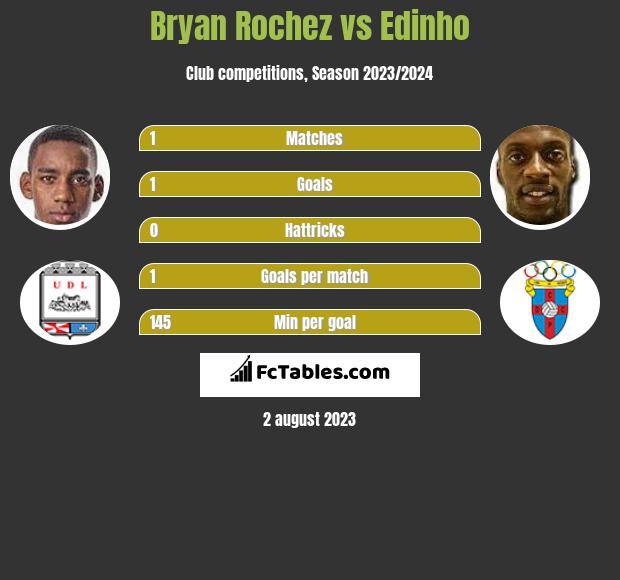 Bryan Rochez vs Edinho h2h player stats