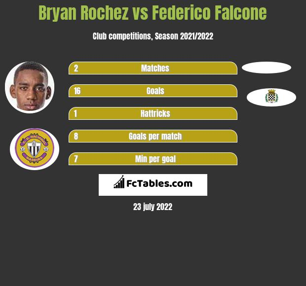 Bryan Rochez vs Federico Falcone h2h player stats