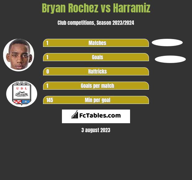 Bryan Rochez vs Harramiz h2h player stats