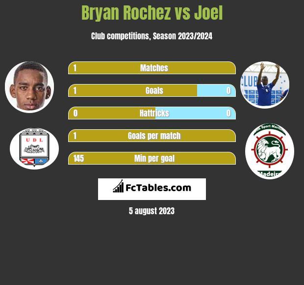 Bryan Rochez vs Joel h2h player stats