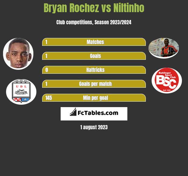 Bryan Rochez vs Niltinho infographic