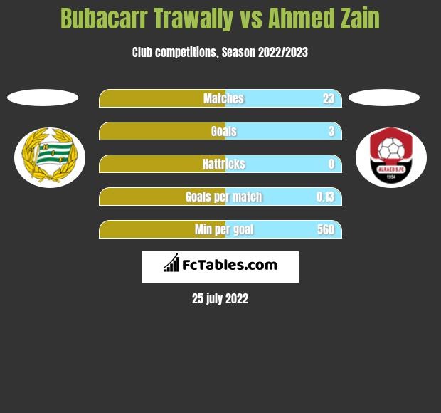 Bubacarr Trawally vs Ahmed Zain - Compare two players stats 2019