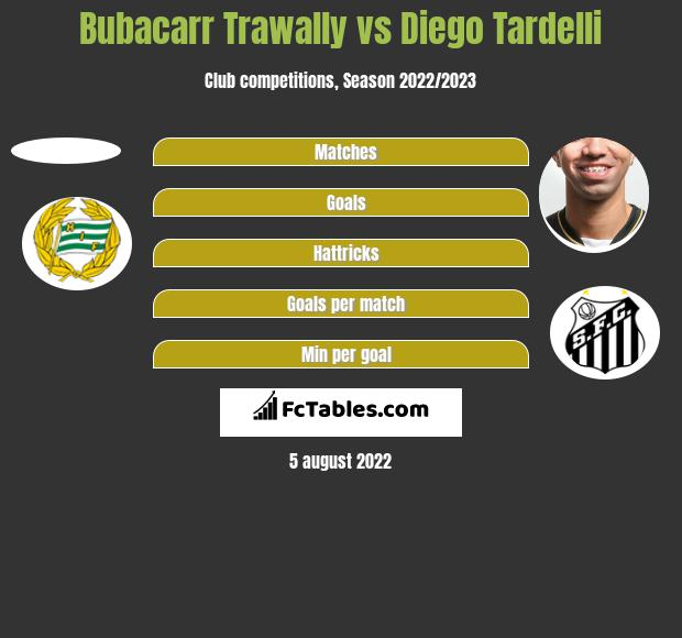 Bubacarr Trawally vs Diego Tardelli h2h player stats