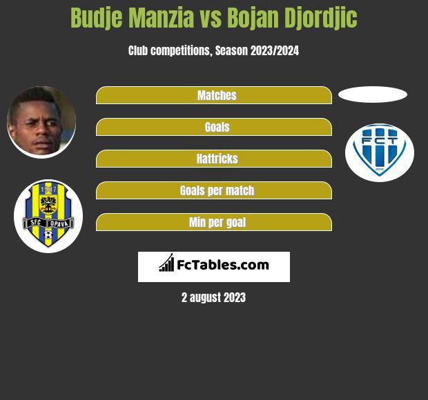 Budje Manzia vs Bojan Djordjic infographic