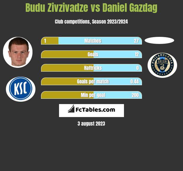 Budu Zivzivadze vs Daniel Gazdag h2h player stats