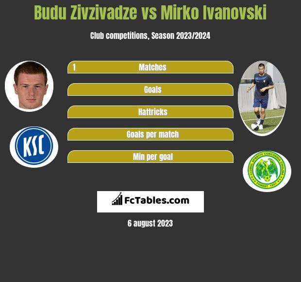 Budu Zivzivadze vs Mirko Ivanovski h2h player stats