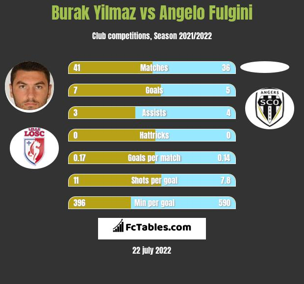 Burak Yilmaz vs Angelo Fulgini h2h player stats