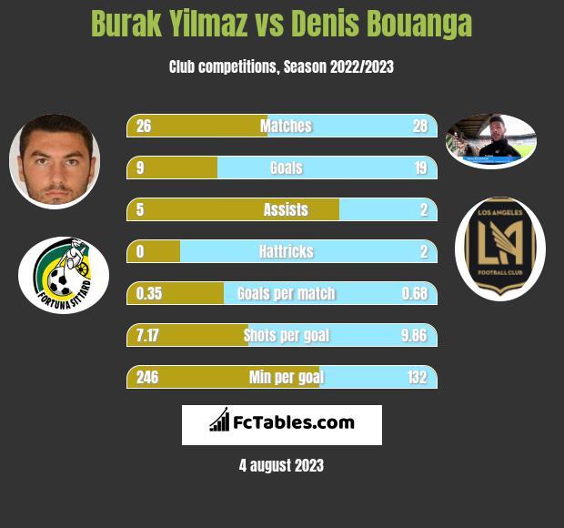 Burak Yilmaz vs Denis Bouanga infographic