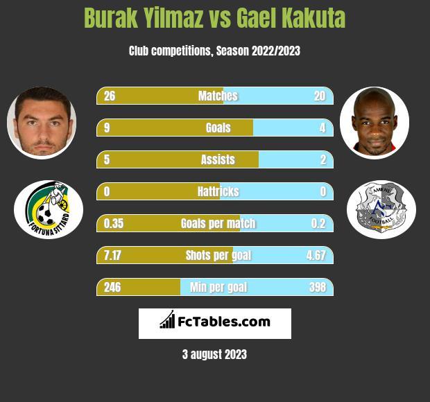Burak Yilmaz vs Gael Kakuta h2h player stats