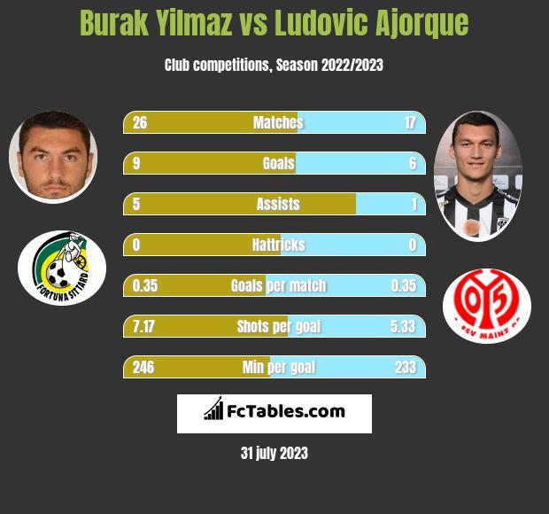 Burak Yilmaz vs Ludovic Ajorque h2h player stats