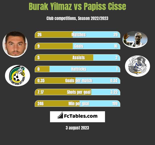 Burak Yilmaz vs Papiss Cisse h2h player stats