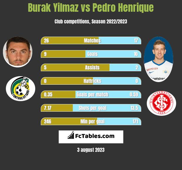 Burak Yilmaz vs Pedro Henrique h2h player stats