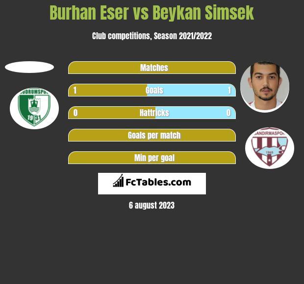 Burhan Eser vs Beykan Simsek h2h player stats